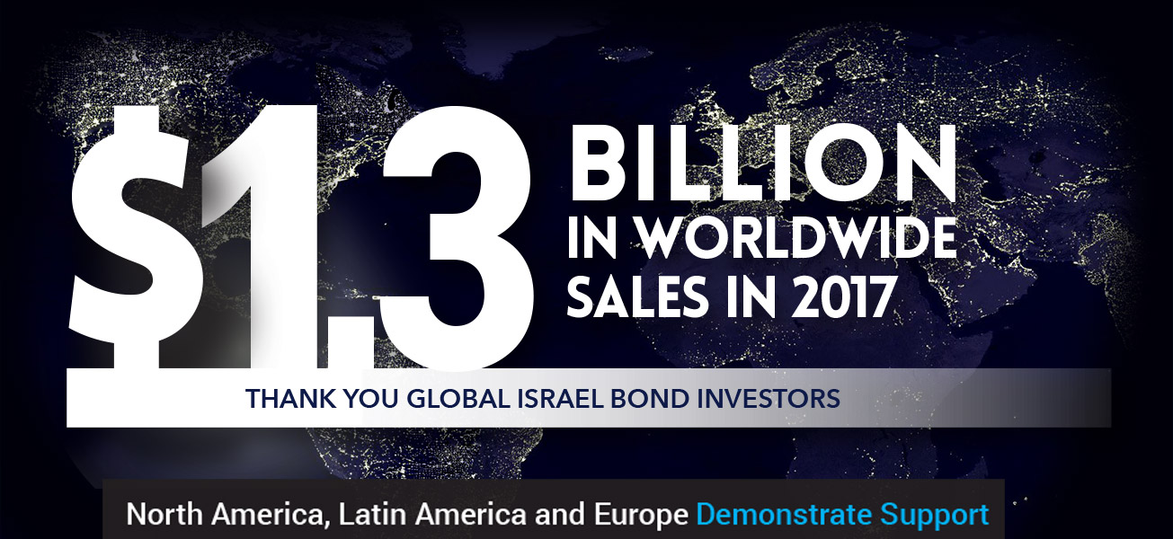 Worldwide Israel Bonds Sales Approached USD $1.3 billion