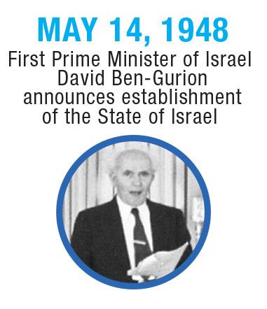 Israel-Timeline-1948
