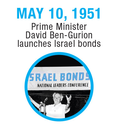 Israel-Timeline-1951-1