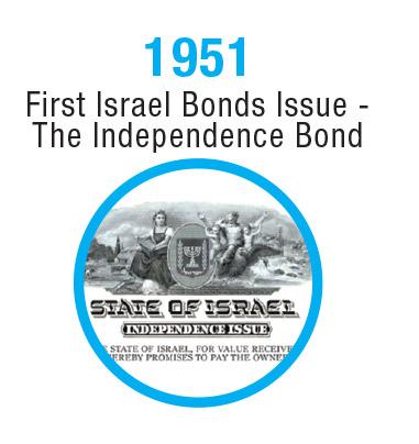 Israel-Timeline-1951-2
