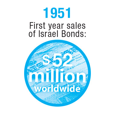 Israel-Timeline-1951-3