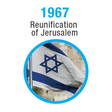 Israel-Timeline-1967-2