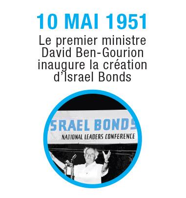 Israel-Timeline-1951-1_FR