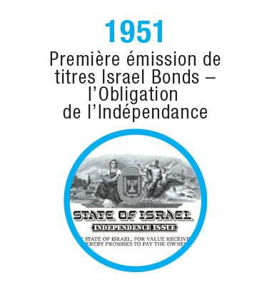 Israel-Timeline-1951-2_FR
