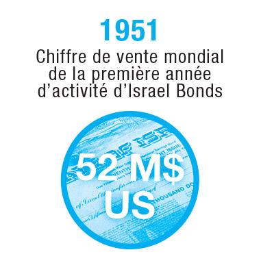 Israel-Timeline-1951-3_FR